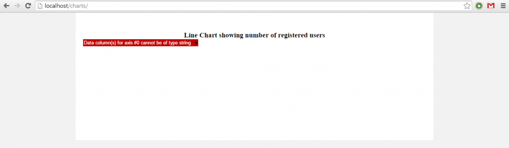Chart Error